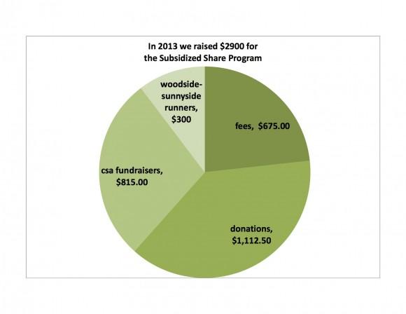 csa_subsidy_donations_2013